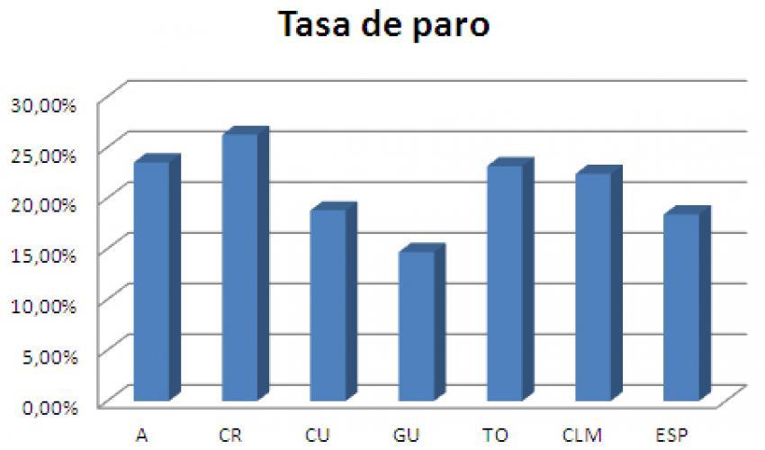 Disminuye el paro en 545 personas en la provincia de Guadalajara